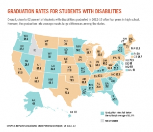 Graduation Rates for Students with Disabilities on the Rise